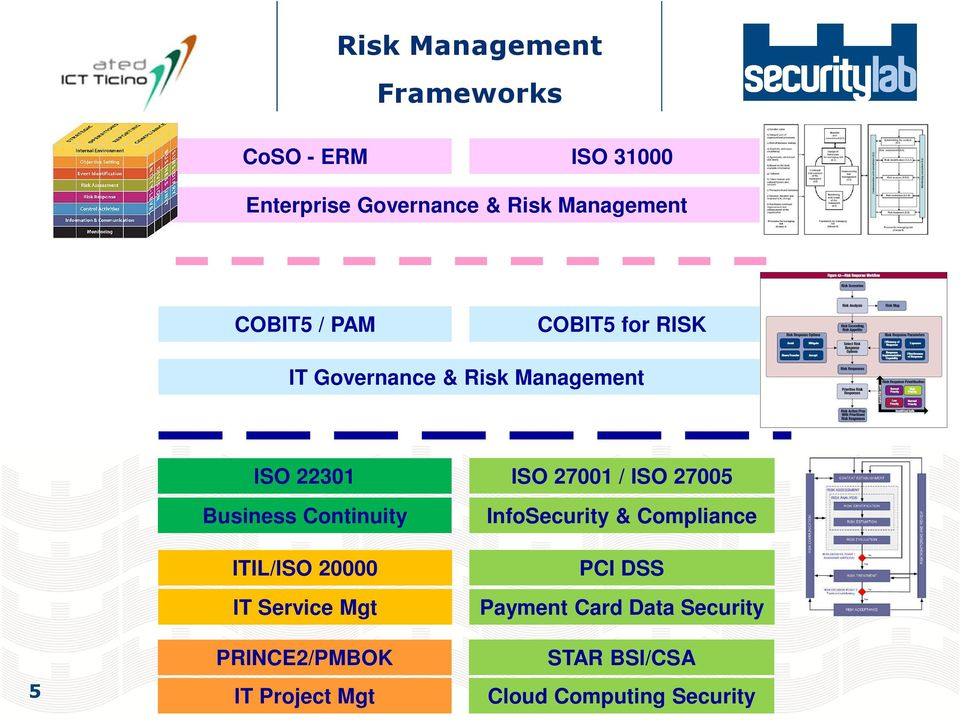 Continuity ITIL/ISO 20000 IT Service Mgt PRINCE2/PMBOK IT Project Mgt ISO 27001 / ISO
