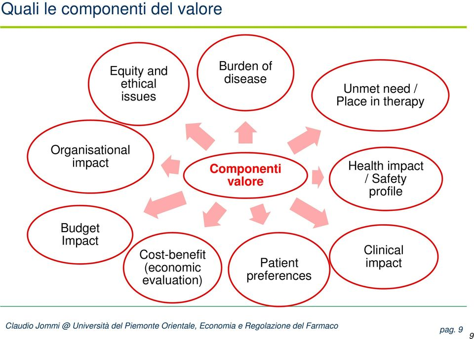 Componenti valore Health impact / Safety profile Budget Impact