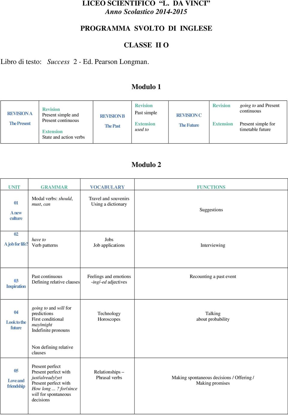 Revision Extension going to and Present continuous Present simple for timetable future Modulo 2 UNIT GRAMMAR VOCABULARY FUNCTIONS 01 A new culture Modal verbs: should, must, can Travel and souvenirs