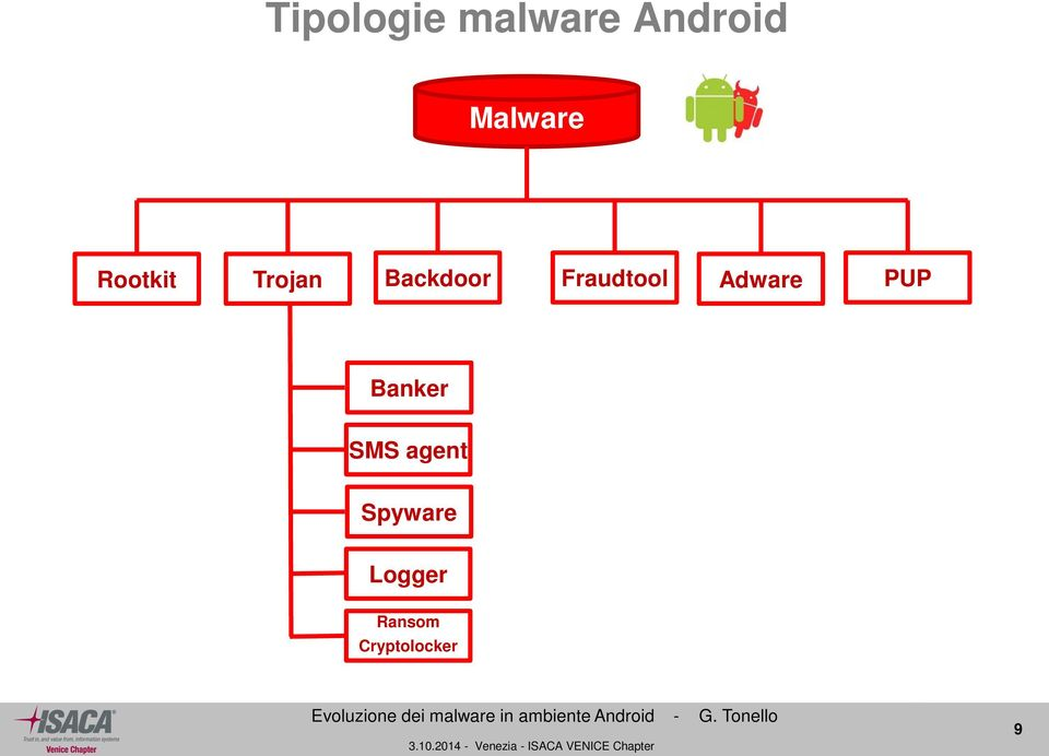 Fraudtool Adware PUP Banker SMS