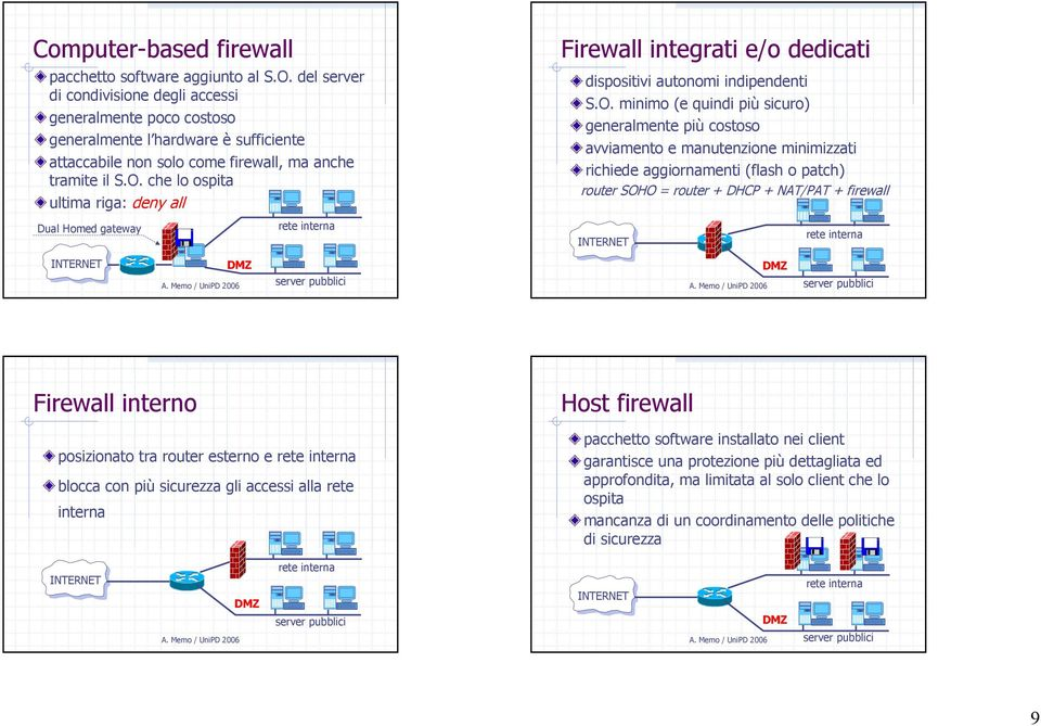che lo ospita ultima riga: deny all Dual Homed gateway Firewall integrati e/o dedicati dispositivi autonomi indipendenti S.O.