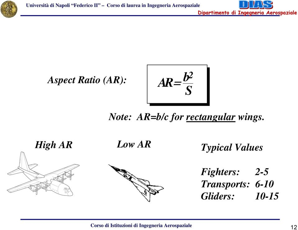 High AR Low AR Typical Values