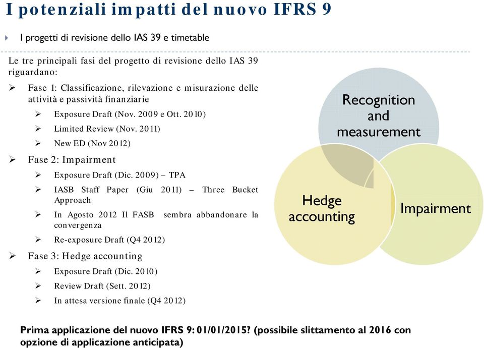 2009) TPA IASB Staff Paper (Giu 2011) Three Bucket Approach In Agosto 2012 Il FASB sembra abbandonare la convergenza Re-exposure Draft (Q4 2012) Fase 3: Hedge accounting Exposure Draft (Dic.