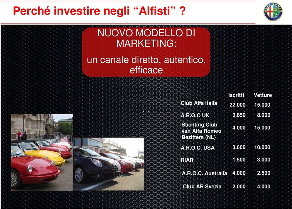Vetture Club Alfa Italia 22.000 15.000 A.R.O.C UK 3.850 8.