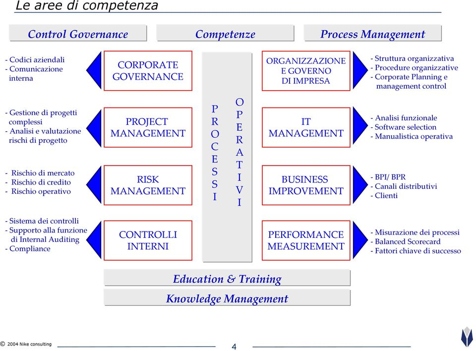 operativo PROJECT MANAGEMENT RISK MANAGEMENT P R O C E S S I O P E R A T I V I IT MANAGEMENT BUSINESS IMPROVEMENT - Analisi funzionale -Software selection - Manualistica operativa -BPI/ BPR -Canali
