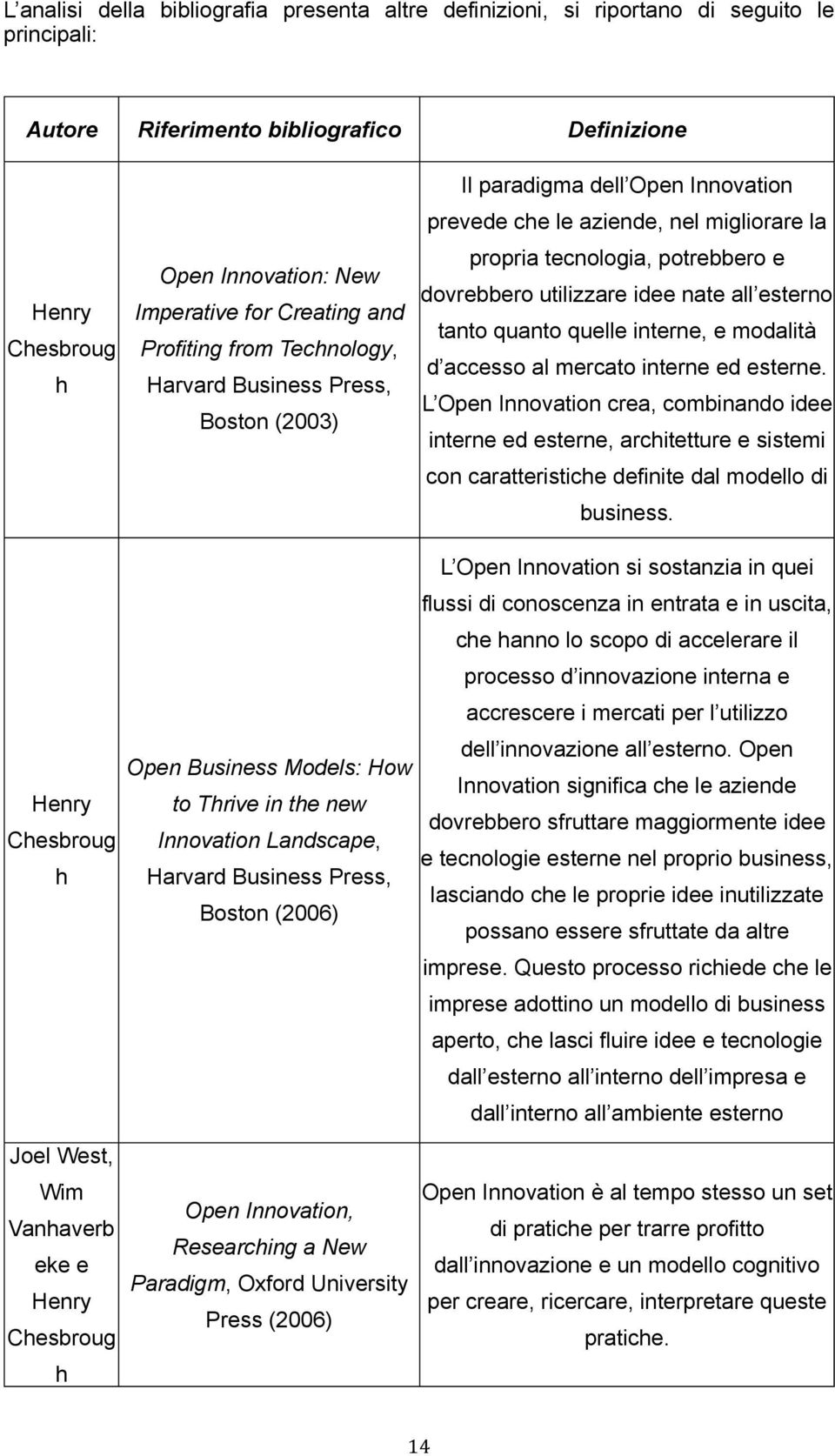 Innovation Landscape, Harvard Business Press, Boston (2006) Open Innovation, Researching a New Paradigm, Oxford University Press (2006) Il paradigma dell Open Innovation prevede che le aziende, nel