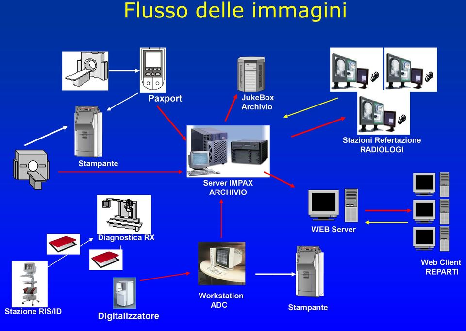 IMPAX ARCHIVIO Diagnostica RX WEB Server Web Client