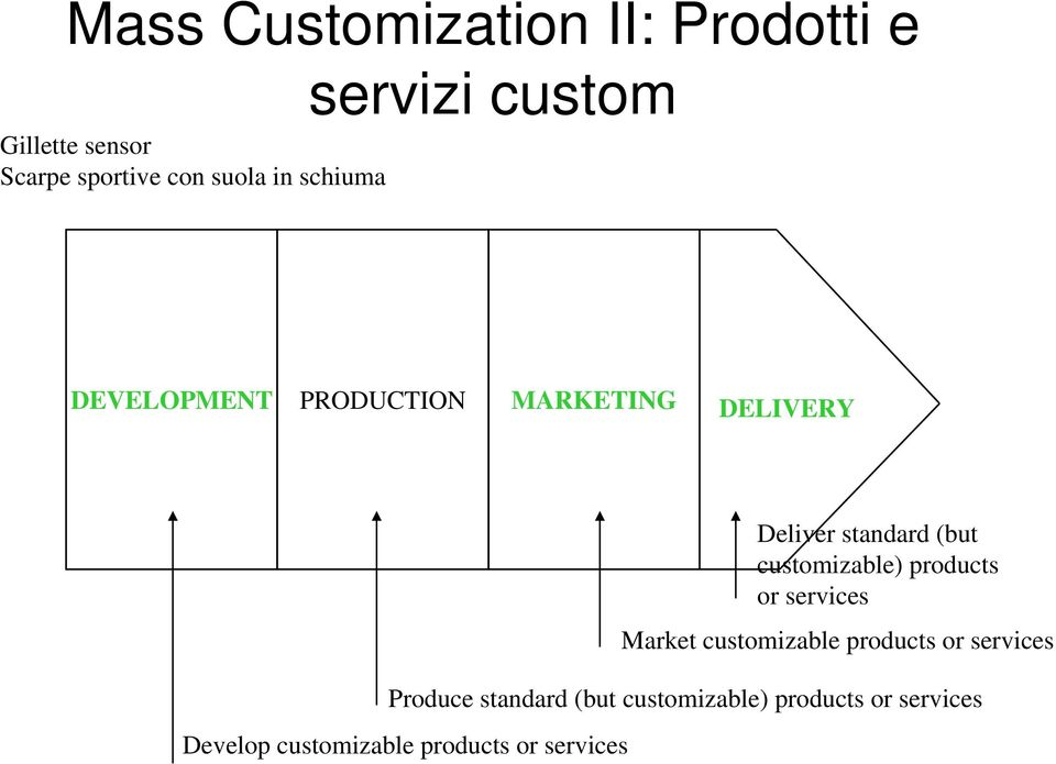(but customizable) products or services Market customizable products or services