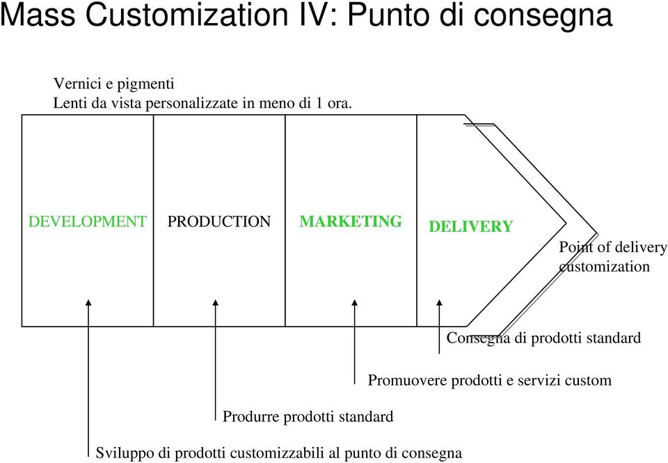 DEVELOPMENT PRODUCTION MARKETING DELIVERY Point of delivery customization Consegna