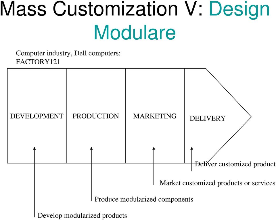 MARKETING DELIVERY Deliver customized product Market
