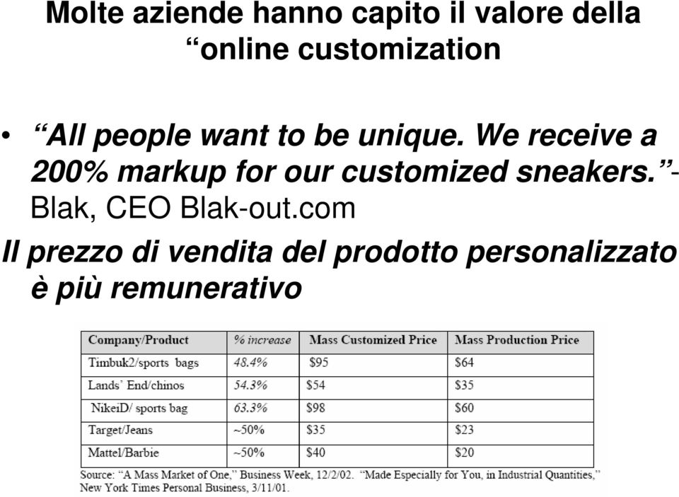 We receive a 200% markup for our customized sneakers.