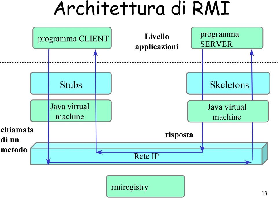 chiamata di un metodo Java virtual machine