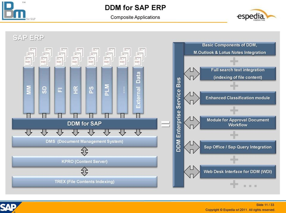 Outlook & Lotus Notes Integration + Full search text integration DDM for SAP DMS (Document Management System) KPRO