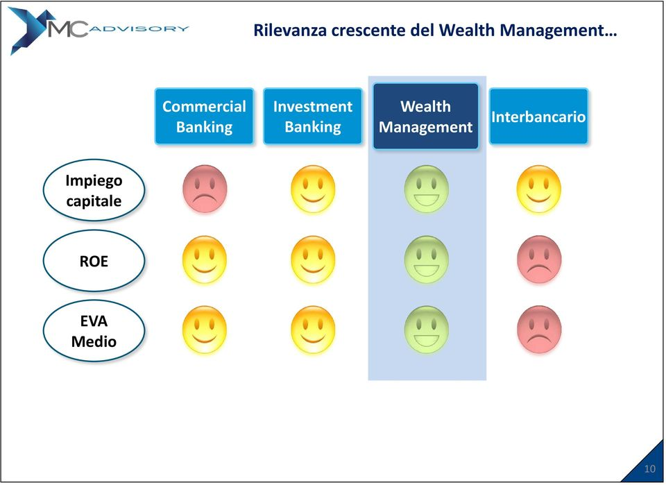 Investment Banking Wealth Management