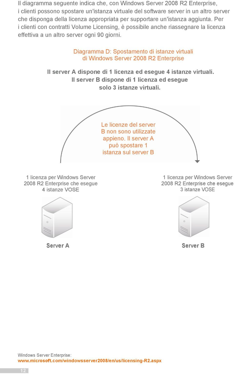 Diagramma D: Spostamento di istanze virtuali di Windows Server 2008 R2 Enterprise Il server A dispone di 1 licenza ed esegue 4 istanze virtuali.