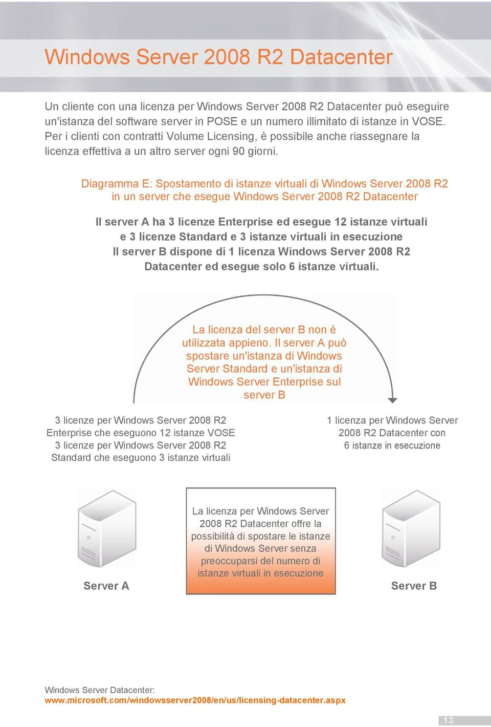 Diagramma E: Spostamento di istanze virtuali di Windows Server 2008 R2 in un server che esegue Windows Server 2008 R2 Datacenter Il server A ha 3 licenze Enterprise ed esegue 12 istanze virtuali e 3
