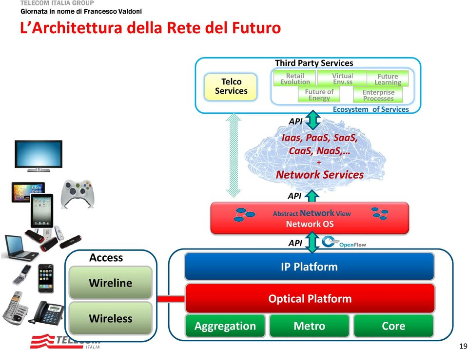 ss Learning Future of Enterprise Energy Processes Ecosystem ofservices API Iaas, PaaS,