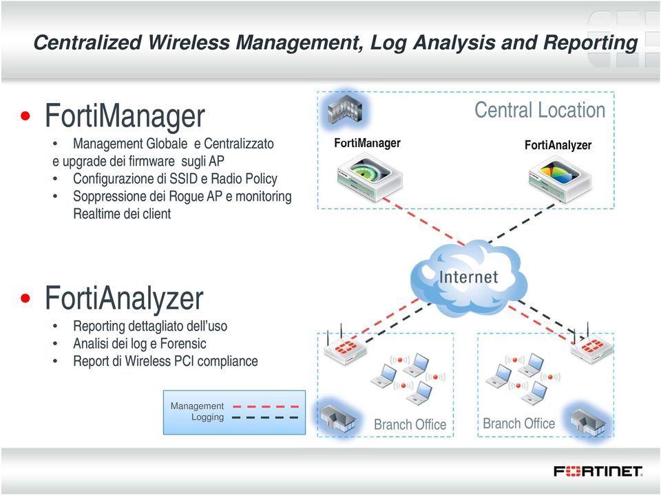 Realtime dei client FortiManager Central Location FortiAnalyzer FortiAnalyzer Reporting dettagliato dell uso