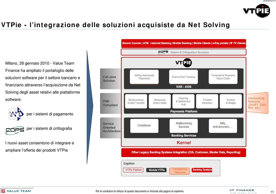 attraverso l acquisizione da Net Solving degli asset relativi alle piattaforme software: Multicurrency Credit Transfer Advanced Direct Debit Clearing & Settlement Hub