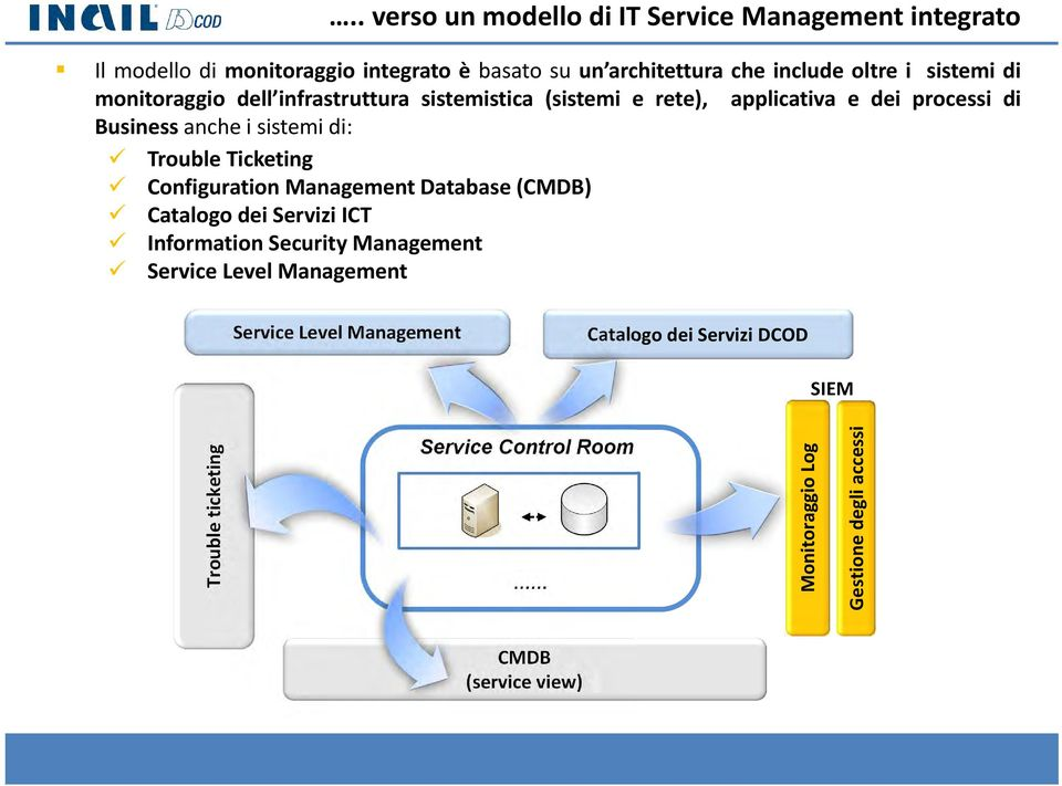 Trouble Ticketing Configuration Management Database (CMDB) Catalogo dei Servizi ICT Information Security Management Service Level