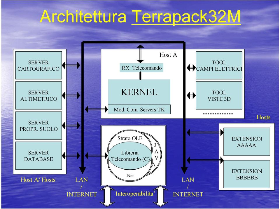 Servers TK Hosts SERVER DATABASE Host A/ Hosts LAN / INTERNET Strato OLE Libreria