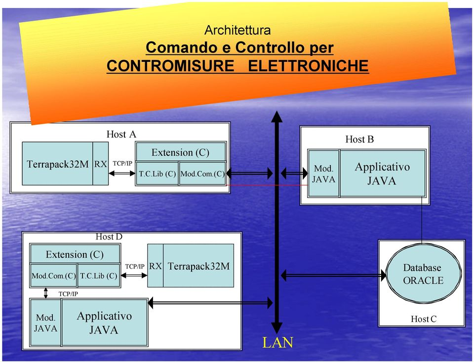 Com.(C) Mod. JAVA Host B Applicativo JAVA Host D Extension (C) Mod.Com.(C) T.