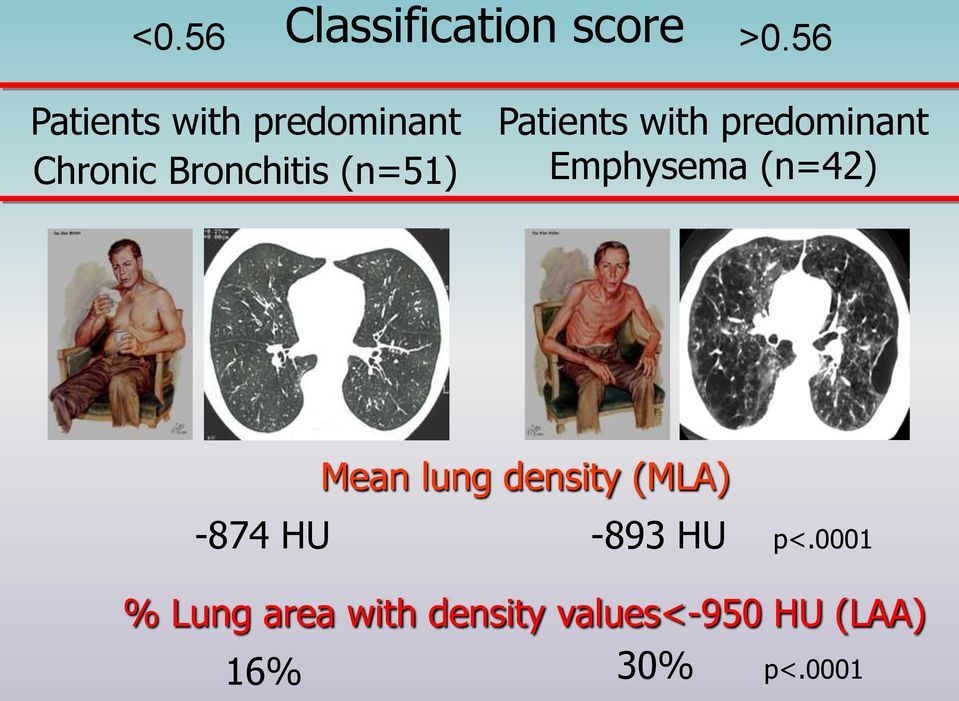Patients with predominant Emphysema (n=42) Mean lung
