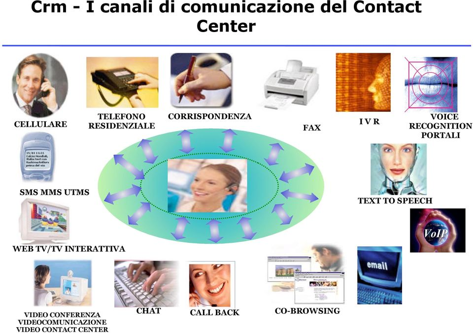 SMS MMS UTMS TEXT TO SPEECH WEB TV/TV INTERATTIVA VIDEO