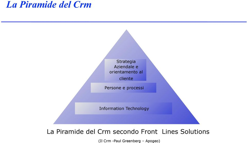 Information Technology La Piramide del Crm