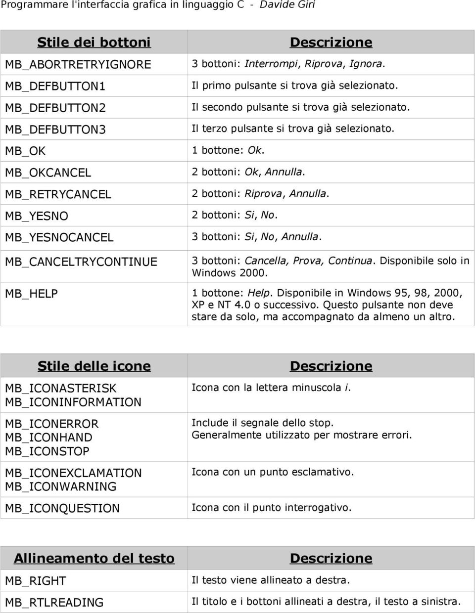 2 bottoni: Riprova, Annulla. 2 bottoni: Si, No. 3 bottoni: Si, No, Annulla. MB_CANCELTRYCONTINUE 3 bottoni: Cancella, Prova, Continua. Disponibile solo in Windows 2000. MB_HELP 1 bottone: Help.
