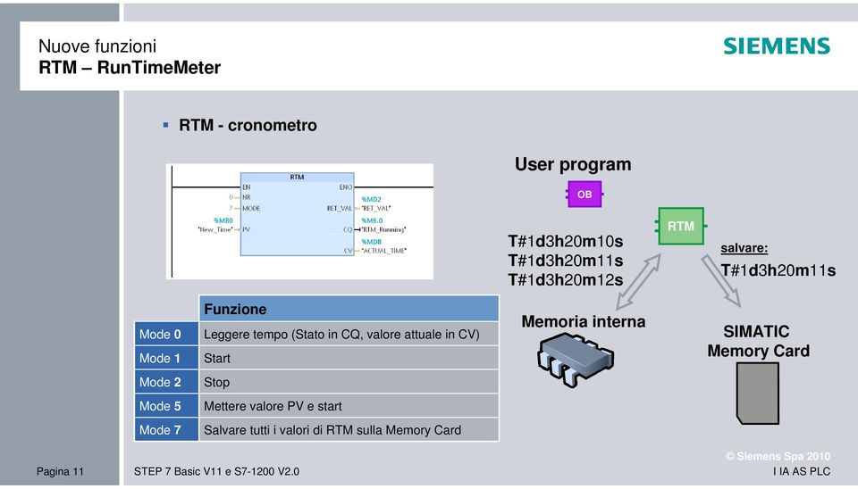 CV) Start Memoria interna SIMATIC Memory Card Mode 2 Stop Mode 5 Mettere valore PV e start