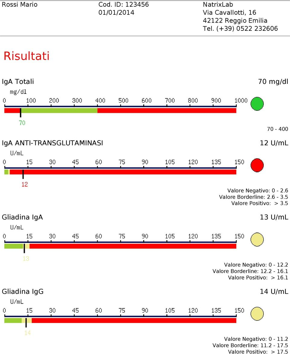 (+39) 0522 232606 Risultati IgA Totali 70 mg/dl 70-400 IgA ANTI-TRANSGLUTAMINASI 12 U/mL Valore Negativo: 0-2.
