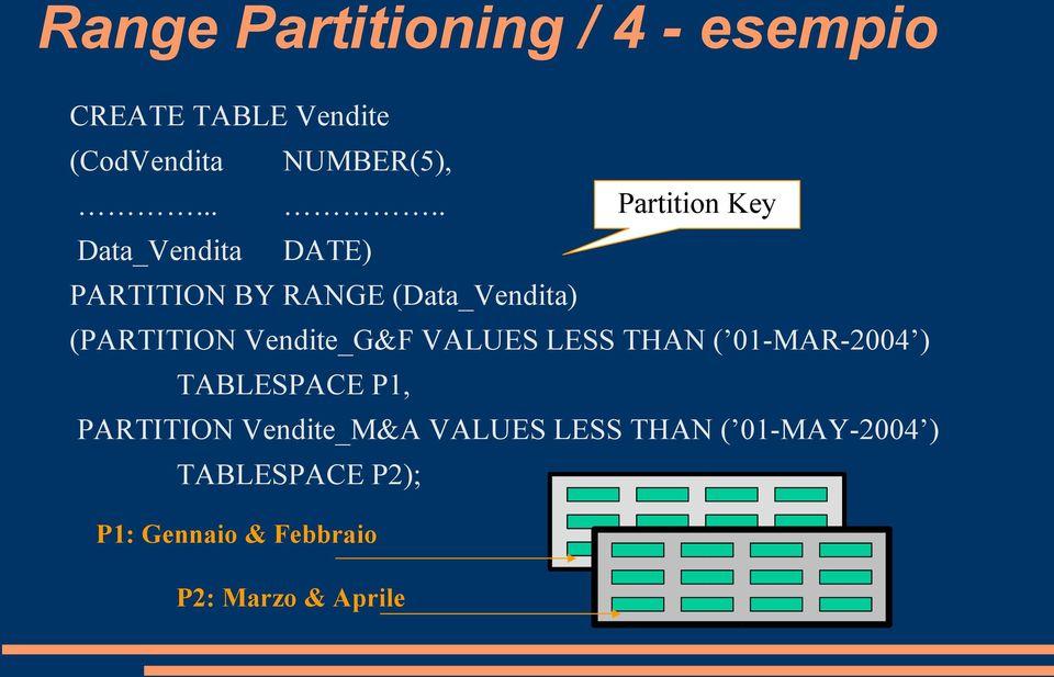 Vendite_G&F VALUES LESS THAN ( 01-MAR-2004 ) TABLESPACE P1, PARTITION Vendite_M&A