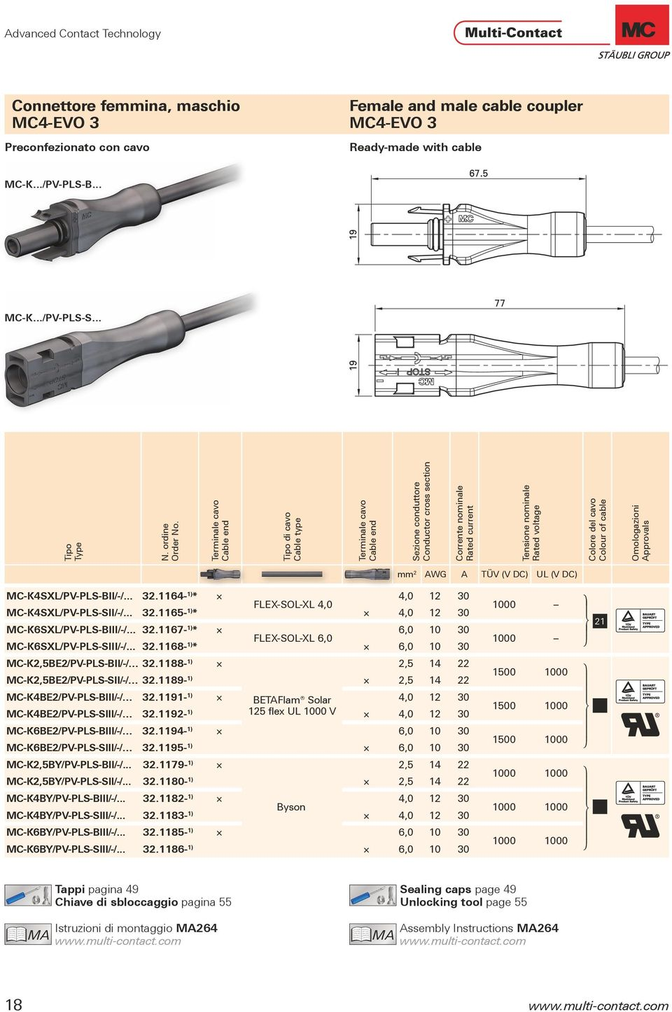 Connettore femmina Female cable coupler Connettore maschio Male cable coupler Connessione cavo Cable connection Sezione conduttore Conductor cross section Ø di (mm) mm² PV-ADBP3/GWD 32.