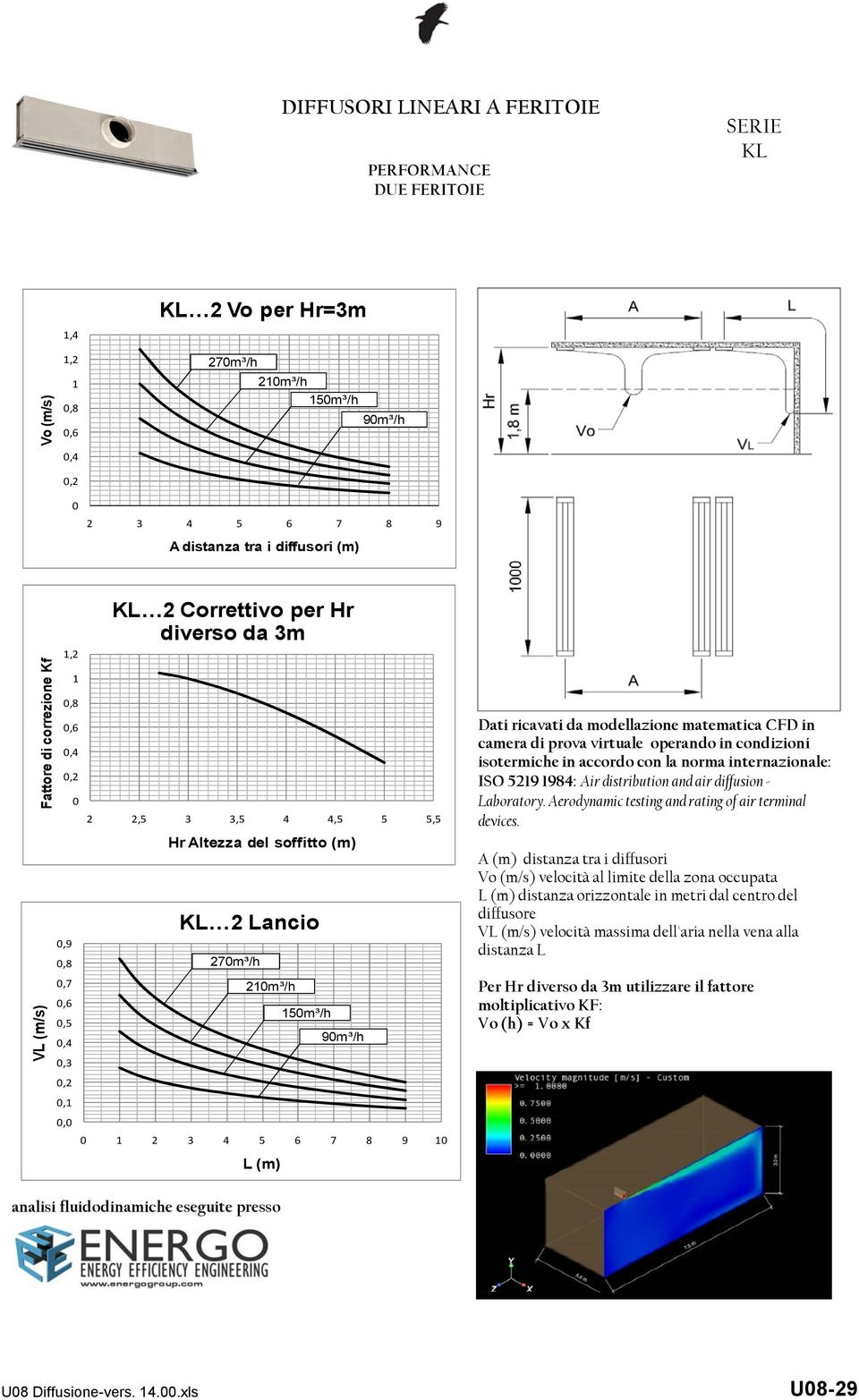 con la norma internazionale: ISO 529 984: Air distribution and air diffusion - Laboratory. Aerodynamic testing and rating of air terminal devices.