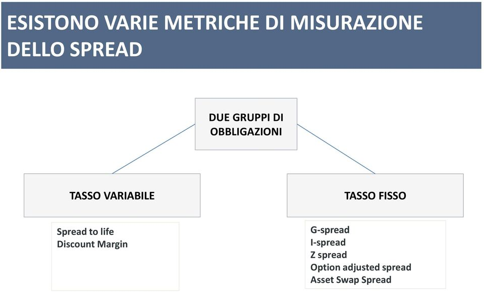 FISSO Spread to life Discount Margin G-spread