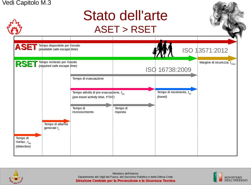 per l'esodo (required safe escape time) ISO 13571:2012 Margine di sicurezza, tmarg ISO 16738:2009 Tempo di