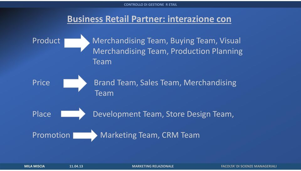 Planning Team Price Brand Team, Sales Team, Merchandising Team