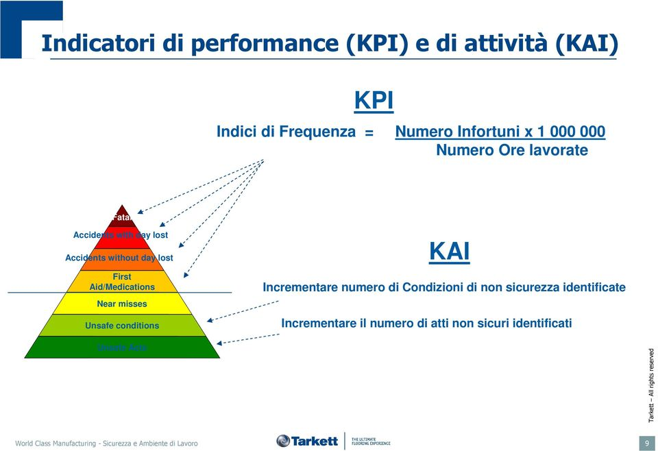 misses Unsafe conditions KAI Incrementare numero di Condizioni di non sicurezza identificate Incrementare