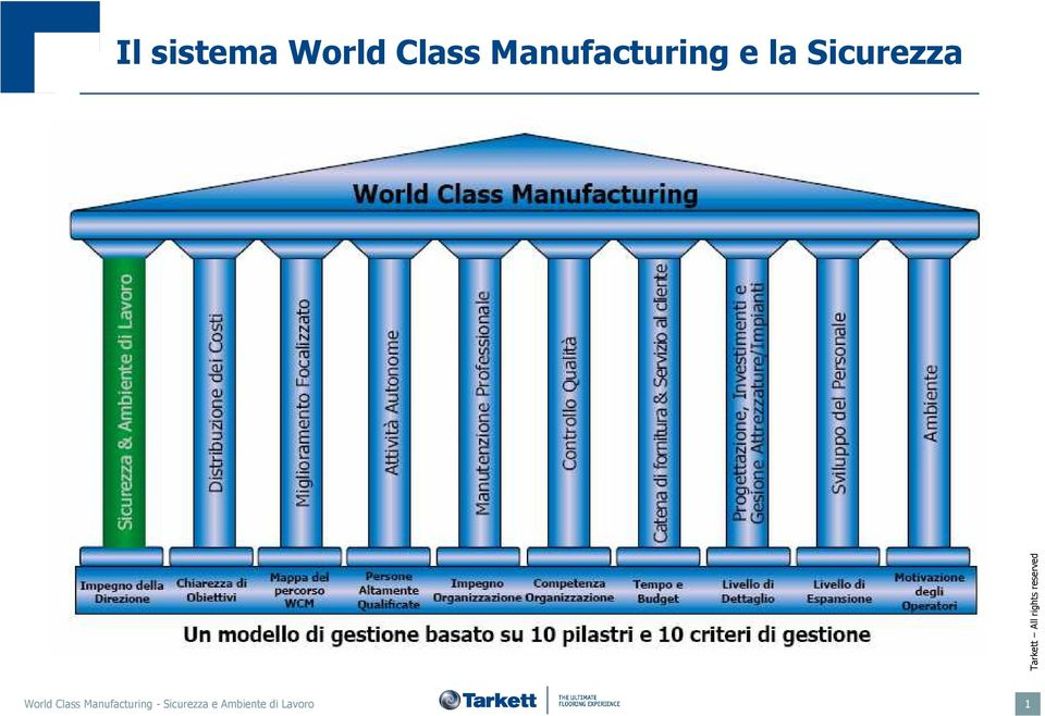 Sicurezza World Class
