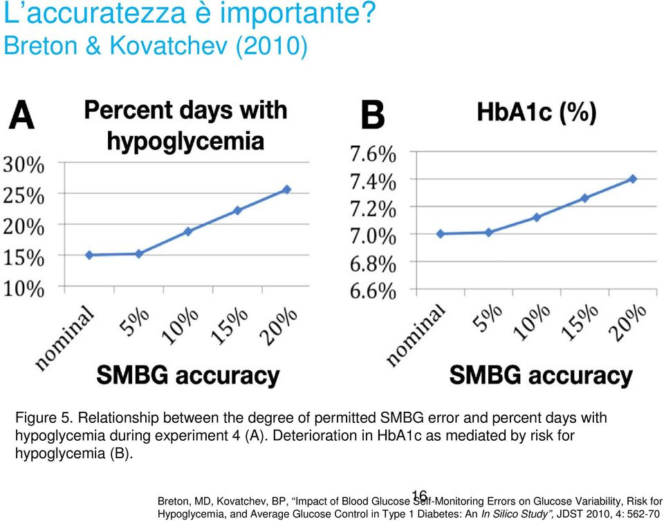 Deterioration in HbA1c as mediated by risk for hypoglycemia (B).