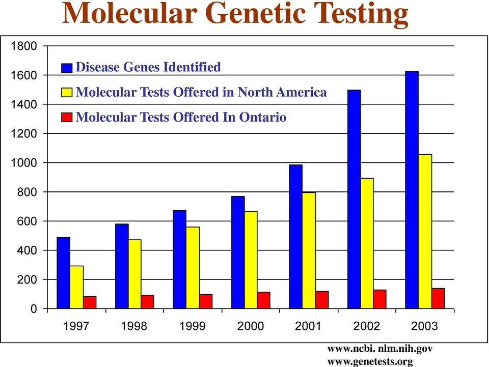 Molecular Tests Offered In Ontario 1000 800 600 400 200 0