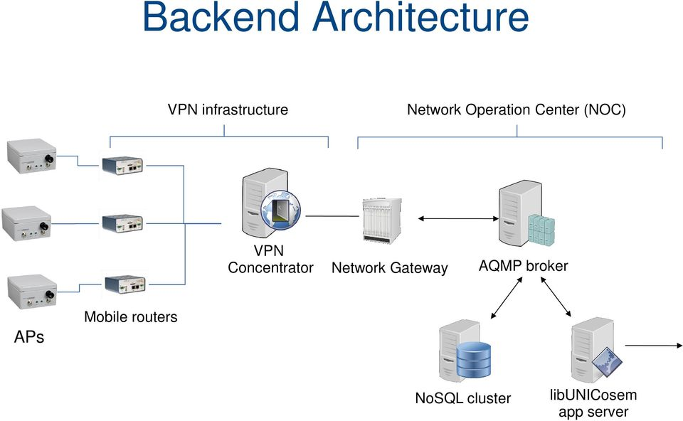 Concentrator Network Gateway AQMP broker