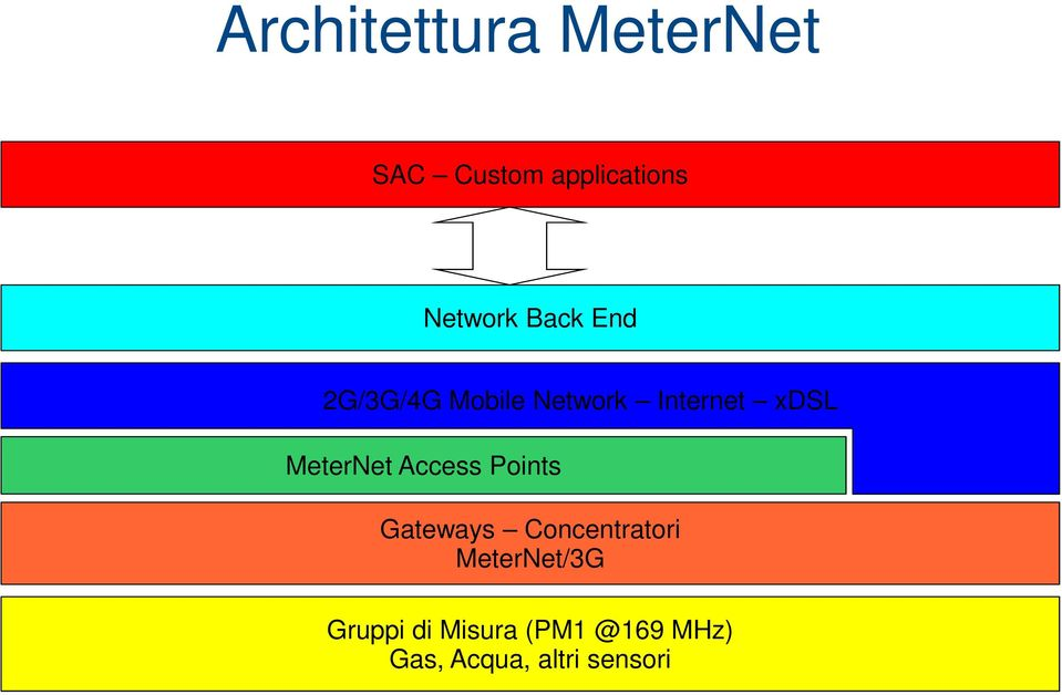MeterNet Access Points Gateways Concentratori