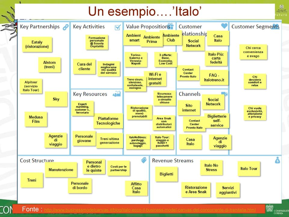 businessmodelcanvas.