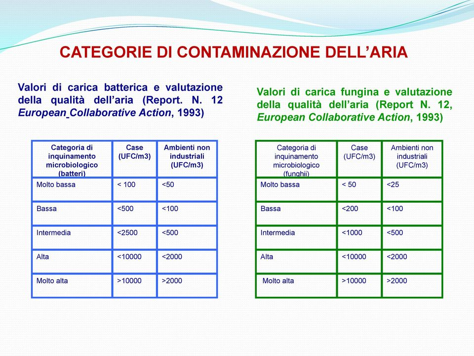 12, European Collaborative Action, 1993) Categoria di inquinamento microbiologico (batteri) Case (UFC/m3) Molto bassa < 100 <50 Ambienti non industriali (UFC/m3)