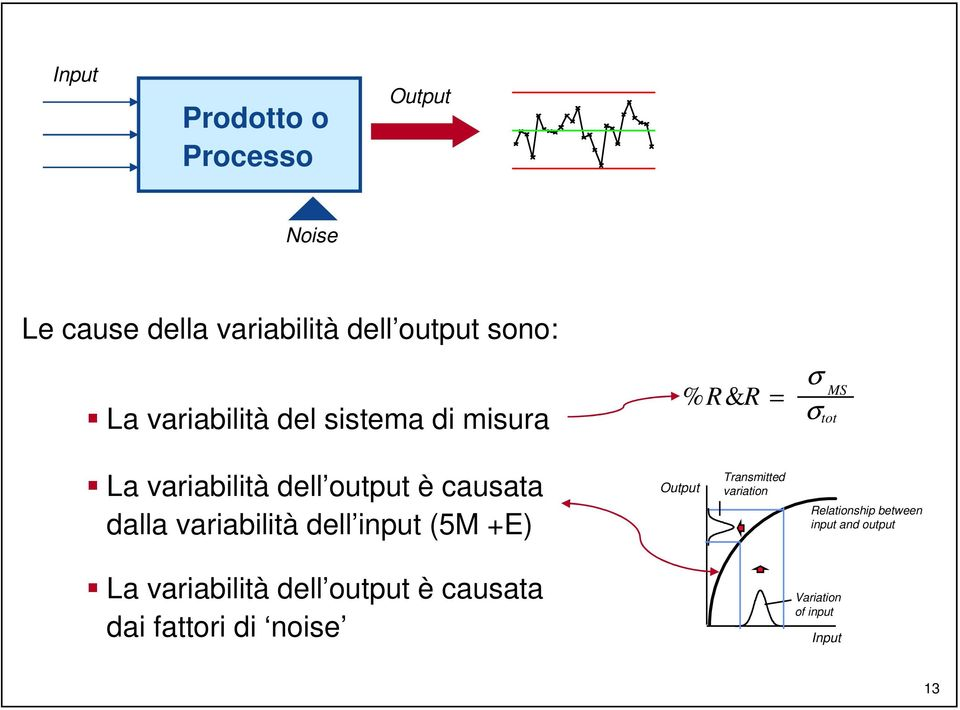 dalla variabilità dell input (5M +E) Output Transmitted variation Relationship between