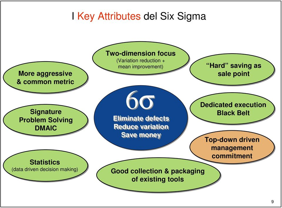 Statistics (data driven decision making) 6σ Eliminate defects Reduce variation Save money Good