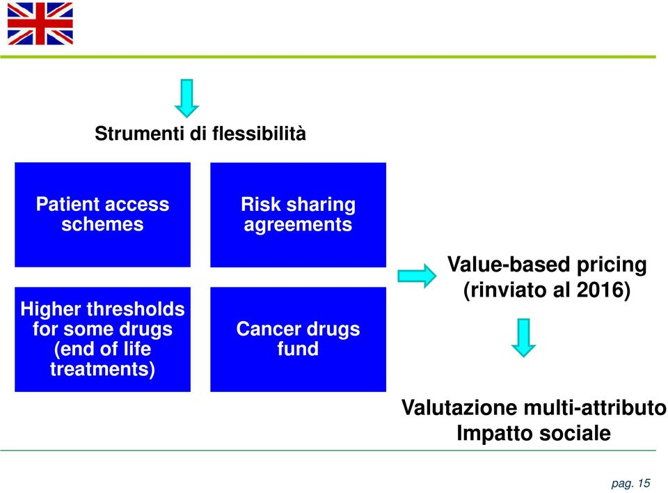 sharing agreements Cancer drugs fund Value-based pricing