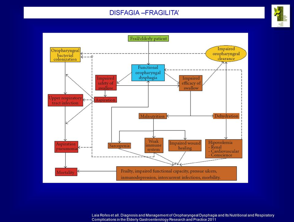 Diagnosis and Management of Oropharyngeal Dysphagia and